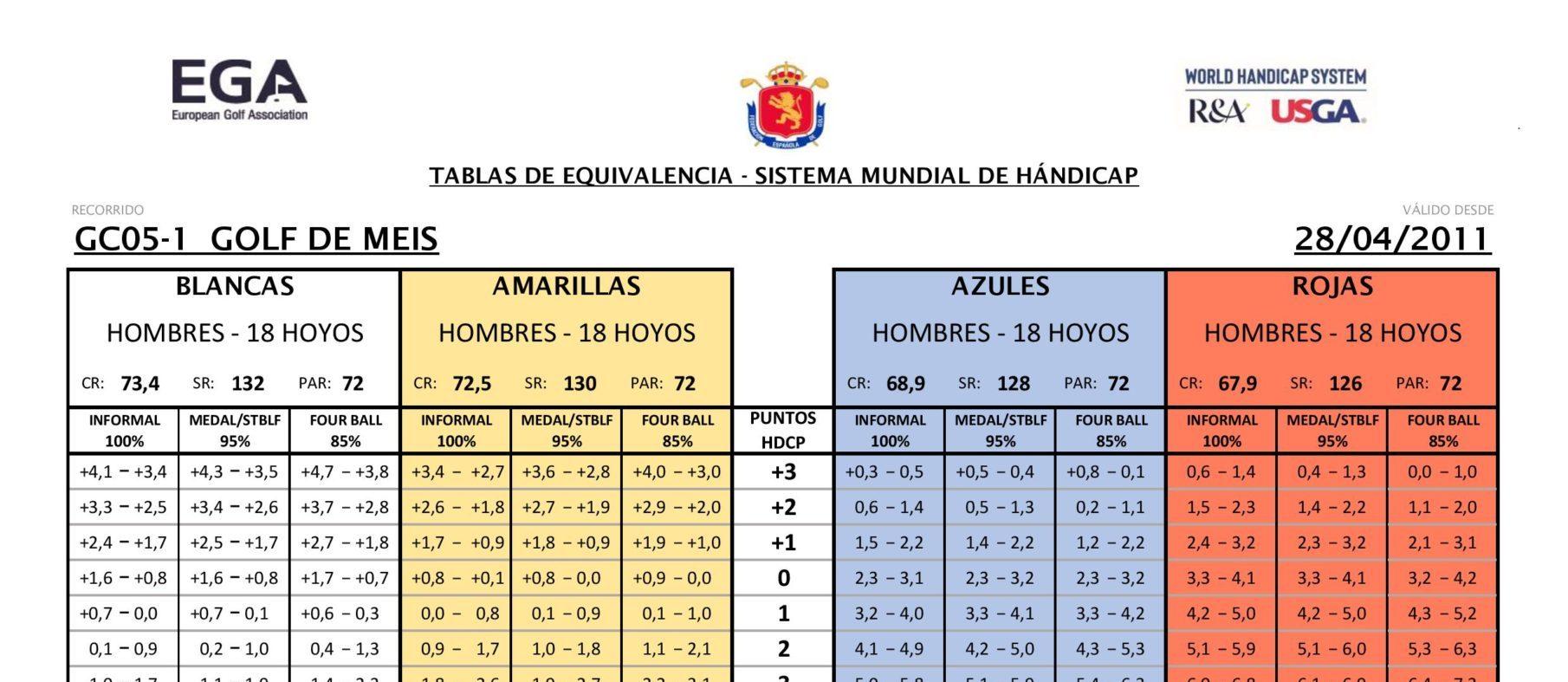 TABLAS SLOPE DEL CAMPO Y NUEVO HÁNDICAP MUNDIAL